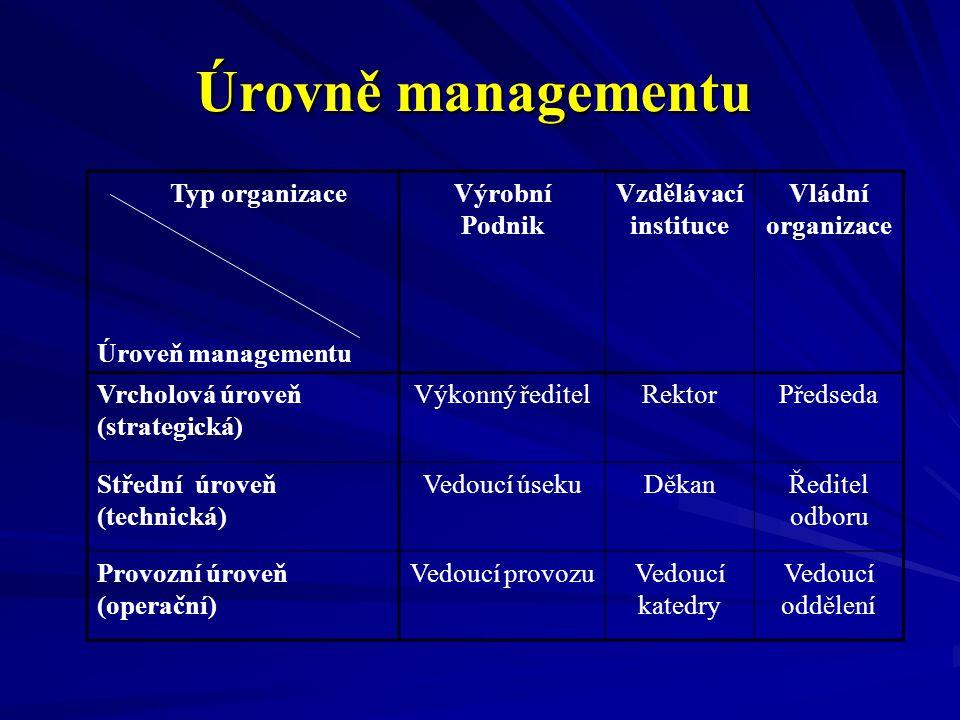 Úrovně managementu Typ organizace Úroveň managementu Výrobní Podnik