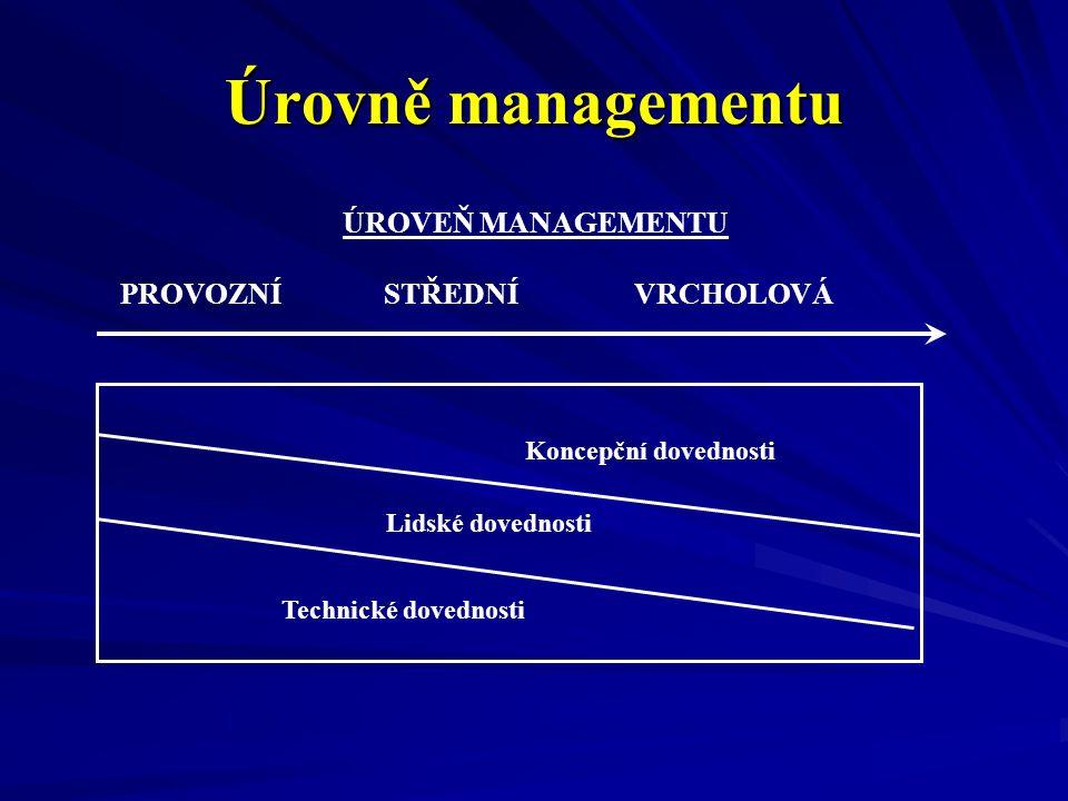 Úrovně managementu ÚROVEŇ MANAGEMENTU PROVOZNÍ STŘEDNÍ VRCHOLOVÁ