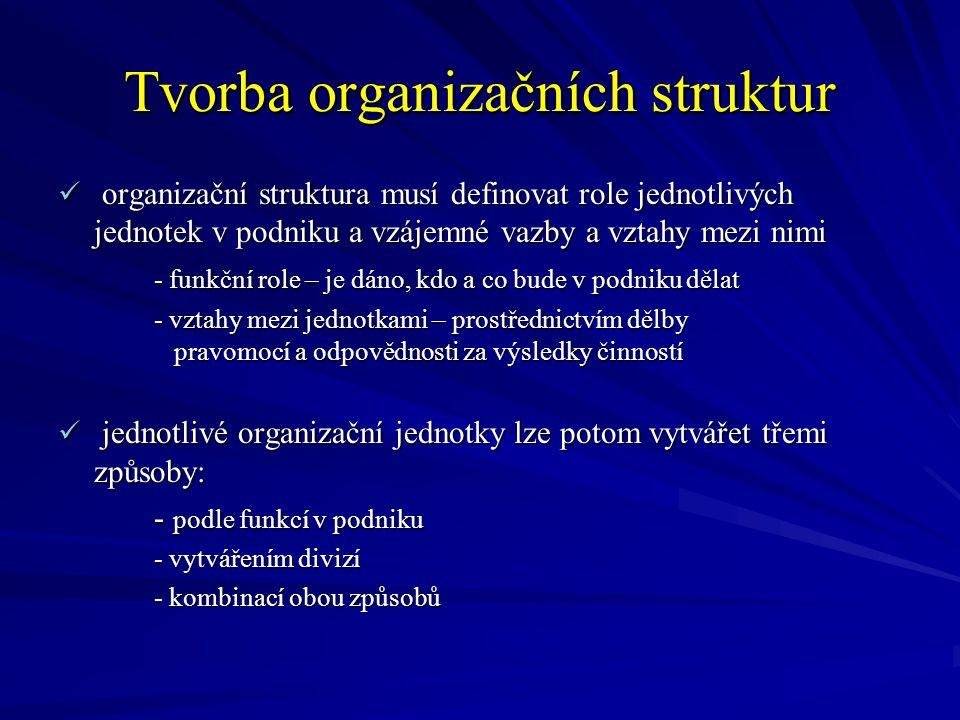 Tvorba organizačních struktur