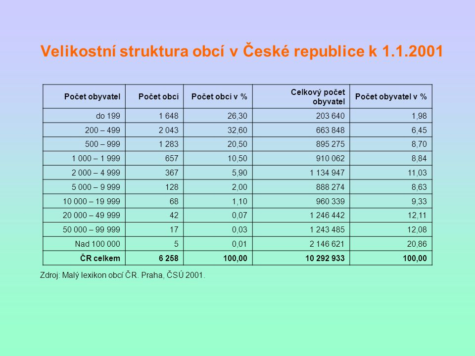 Velikostní struktura obcí v České republice k 1.1.2001