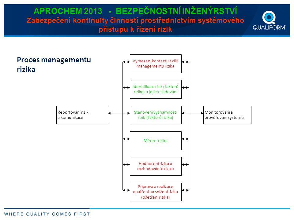Proces managementu rizika