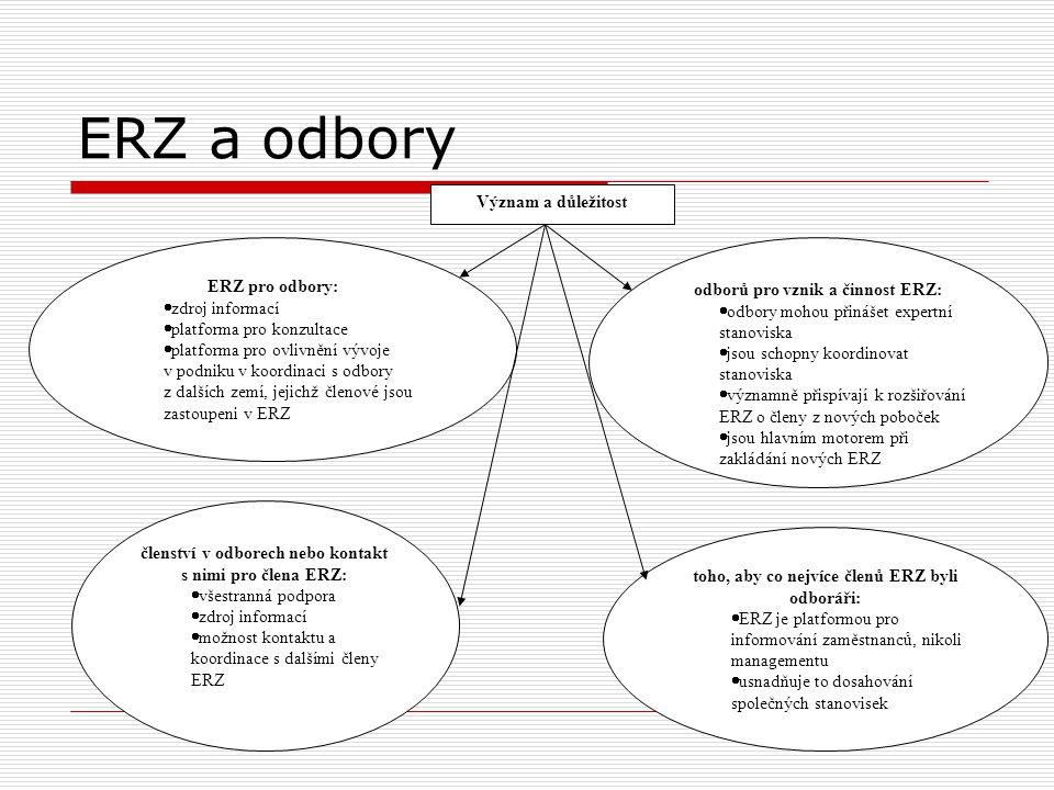odborů pro vznik a činnost ERZ: