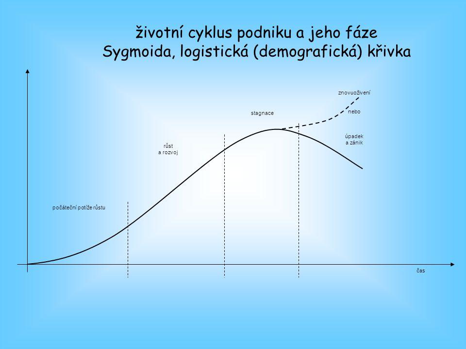 životní cyklus podniku a jeho fáze