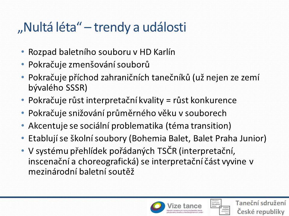 """""""Nultá léta – trendy a události"""
