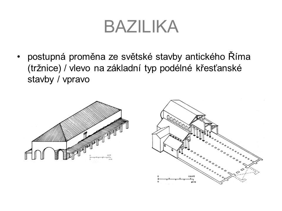 BAZILIKA postupná proměna ze světské stavby antického Říma (tržnice) / vlevo na základní typ podélné křesťanské stavby / vpravo.