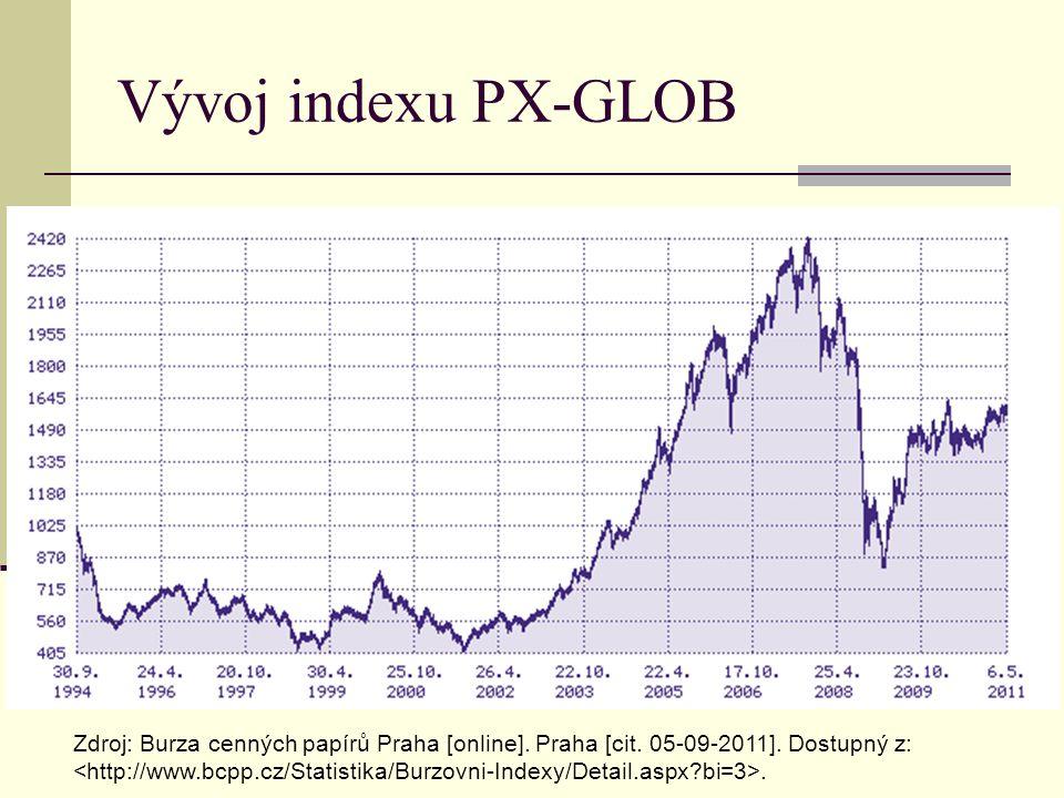 Vývoj indexu PX-GLOB