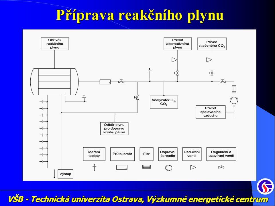 Příprava reakčního plynu