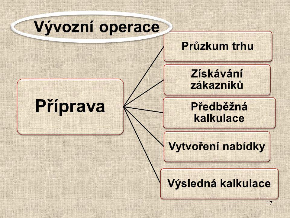 Příprava Vývozní operace Průzkum trhu Získávání zákazníků