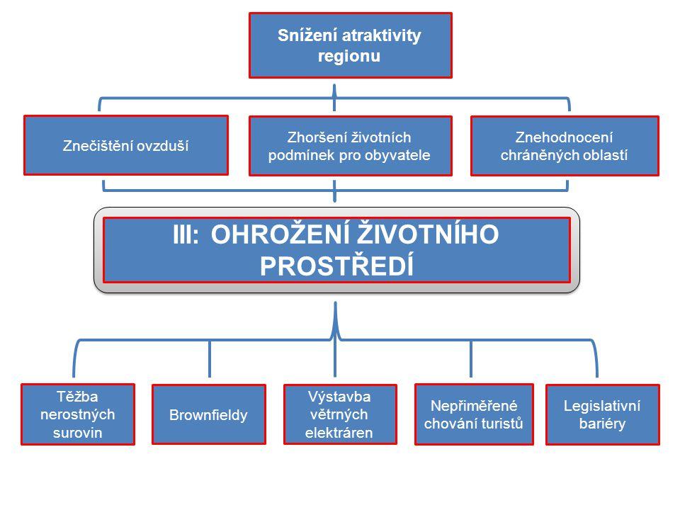 Snížení atraktivity regionu III: OHROŽENÍ ŽIVOTNÍHO PROSTŘEDÍ