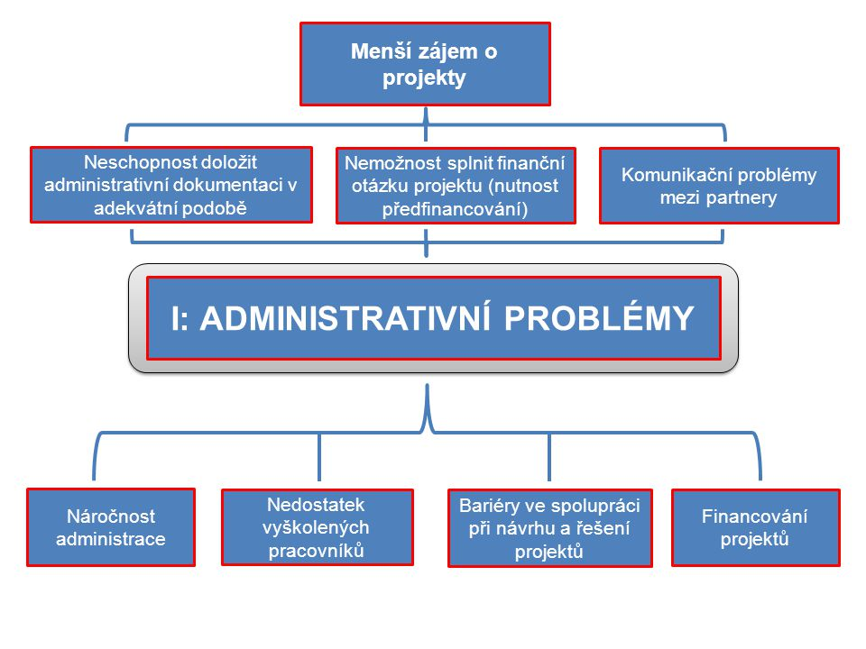 I: ADMINISTRATIVNÍ PROBLÉMY