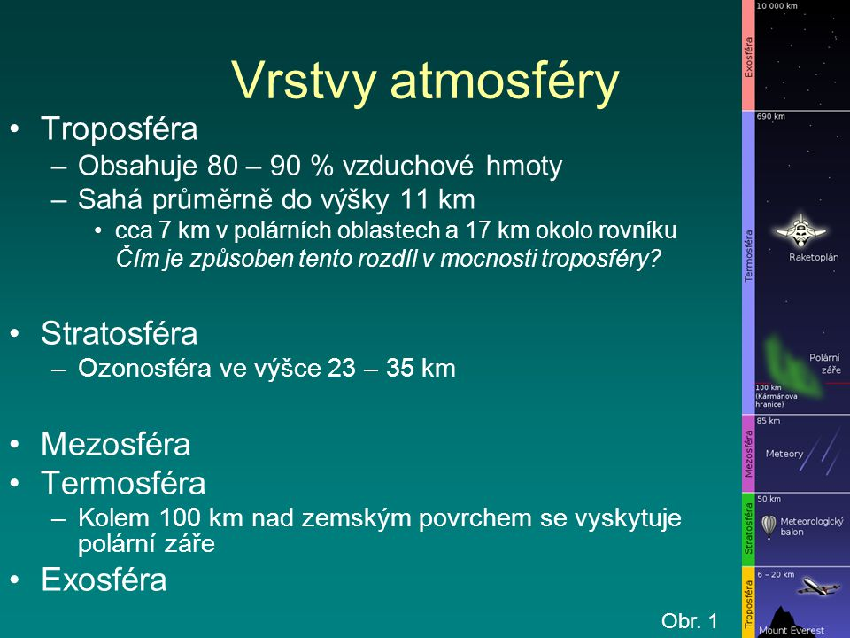 Vrstvy atmosféry Troposféra Stratosféra Mezosféra Termosféra Exosféra