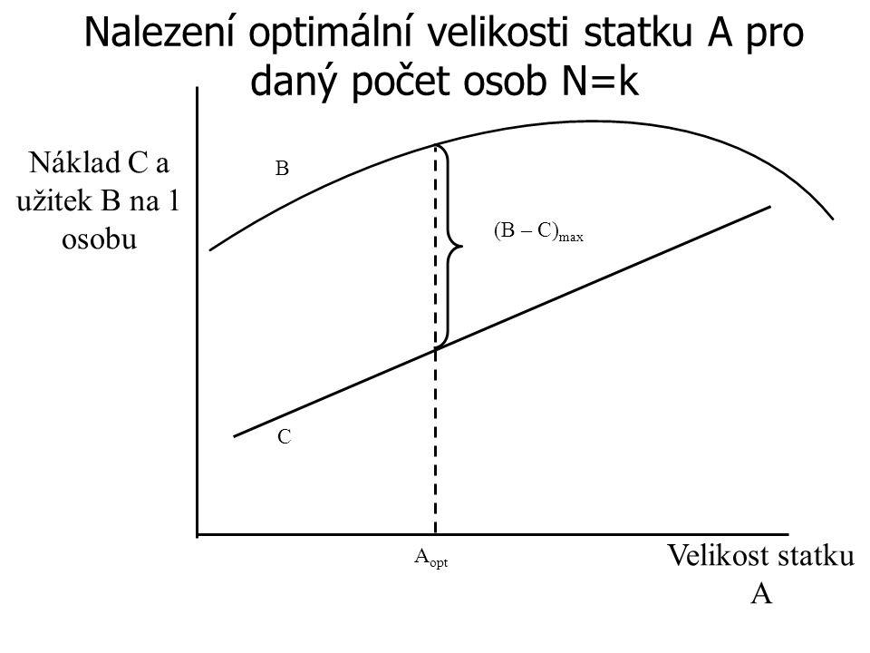 Nalezení optimální velikosti statku A pro daný počet osob N=k