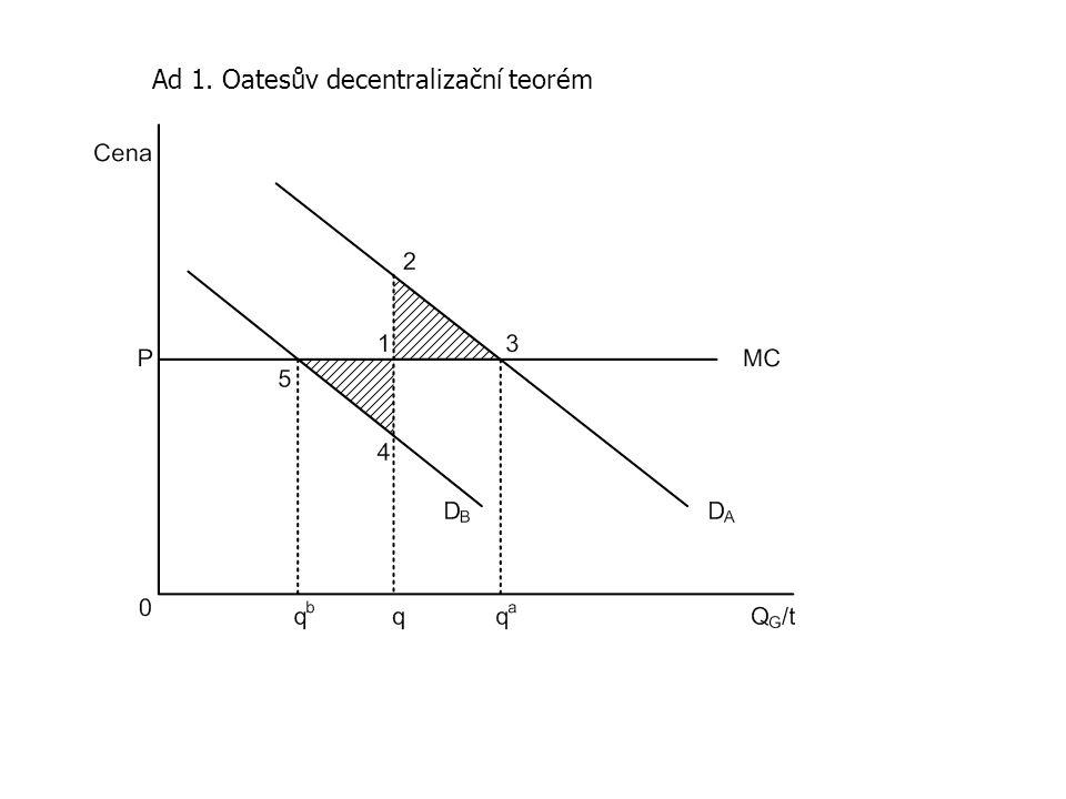Ad 1. Oatesův decentralizační teorém