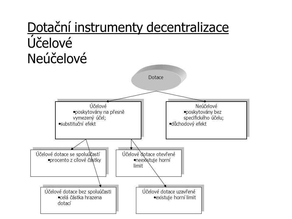 Dotační instrumenty decentralizace Účelové Neúčelové