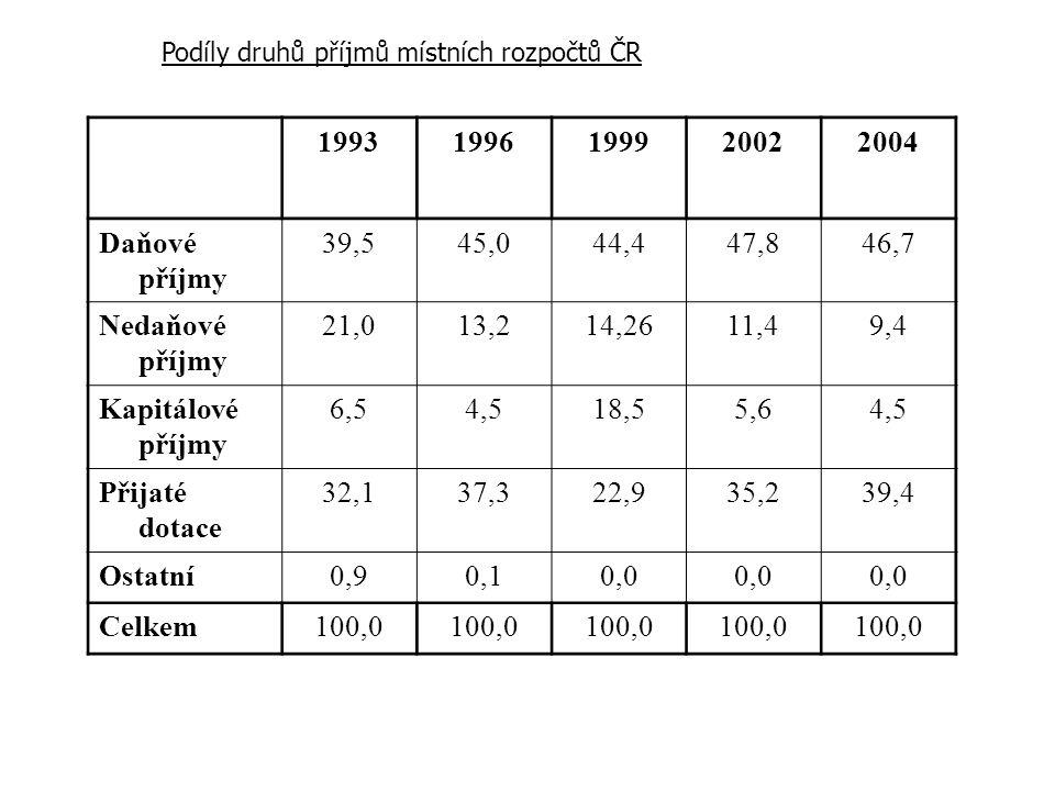 Podíly druhů příjmů místních rozpočtů ČR