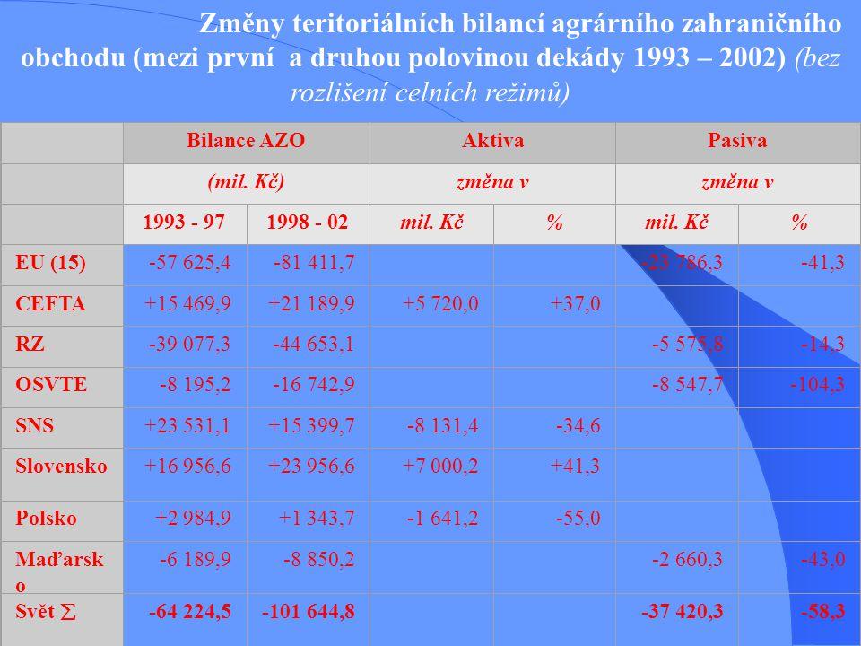 Změny teritoriálních bilancí agrárního zahraničního obchodu (mezi první a druhou polovinou dekády 1993 – 2002) (bez rozlišení celních režimů)