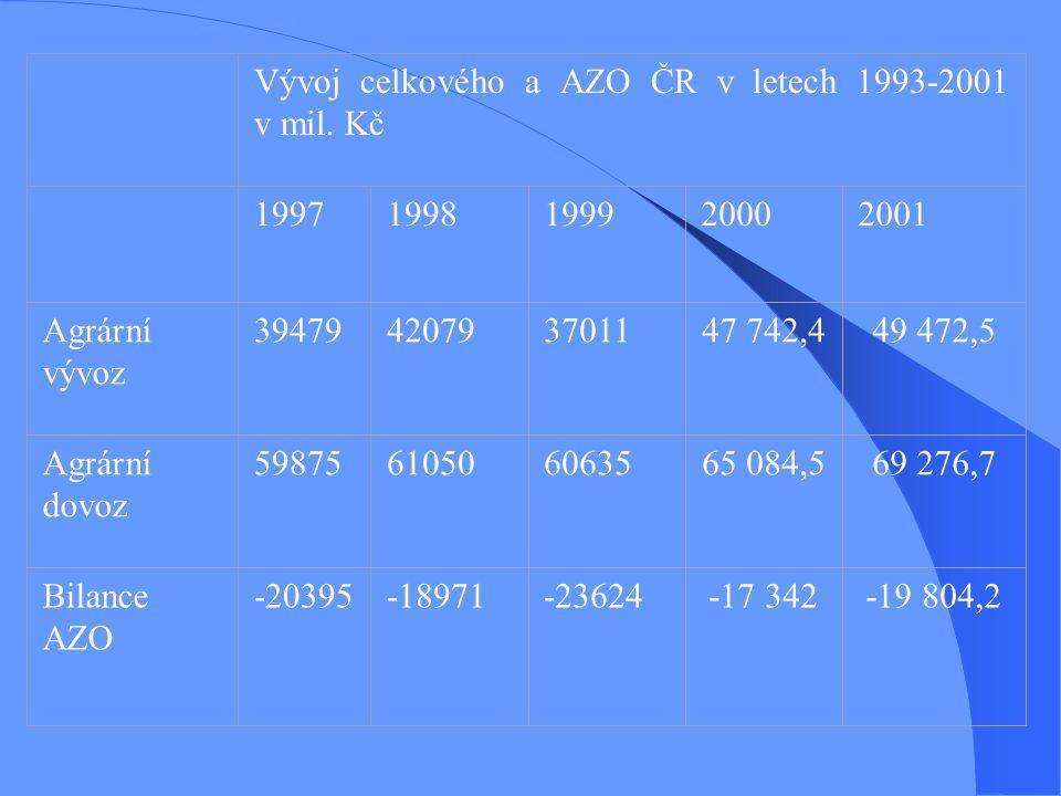 Vývoj celkového a AZO ČR v letech 1993-2001 v mil. Kč. 1997. 1998. 1999. 2000. 2001. Agrární vývoz.