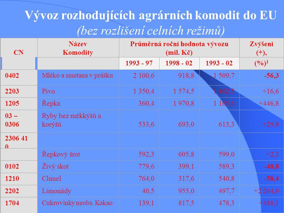 Vývoz rozhodujících agrárních komodit do EU