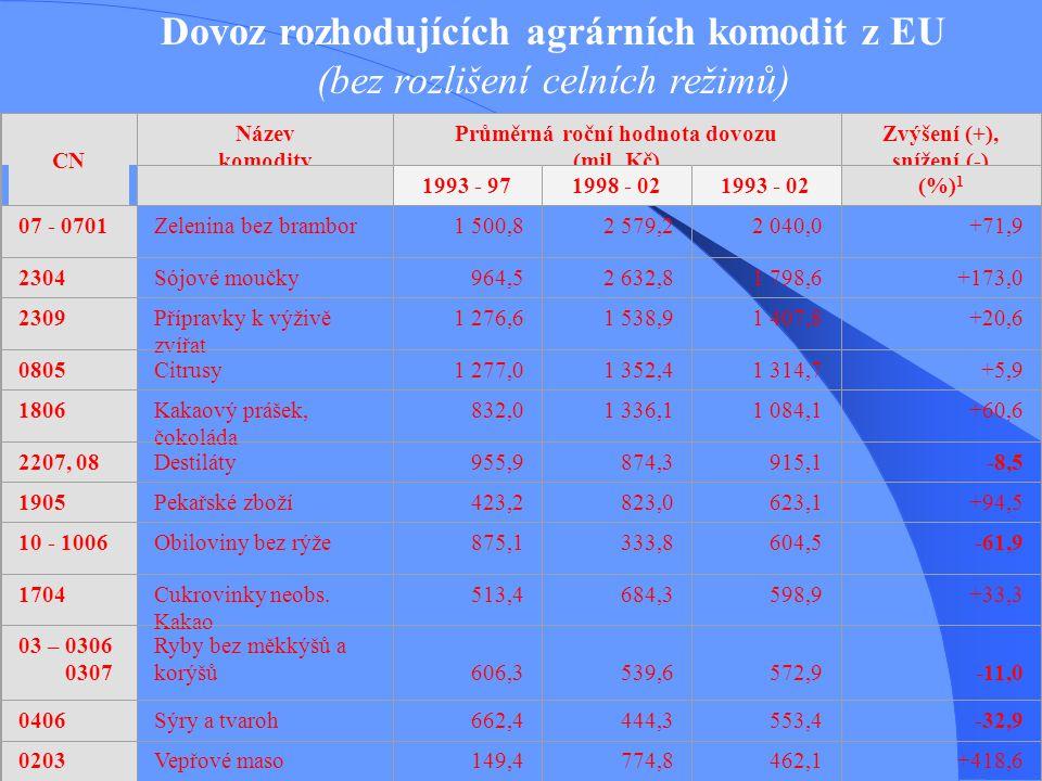 Dovoz rozhodujících agrárních komodit z EU