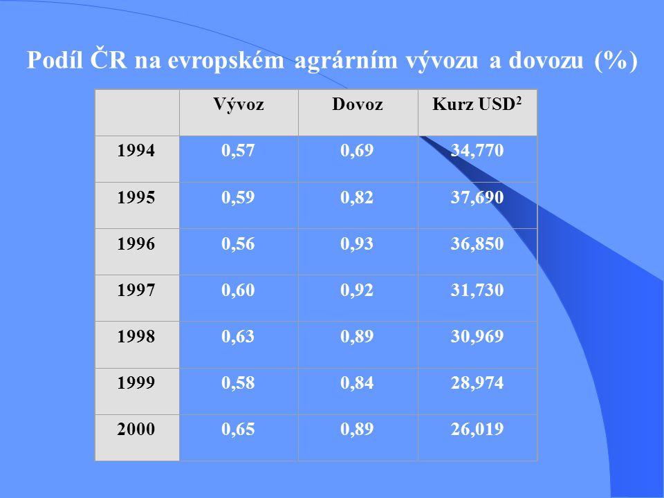 Podíl ČR na evropském agrárním vývozu a dovozu (%)