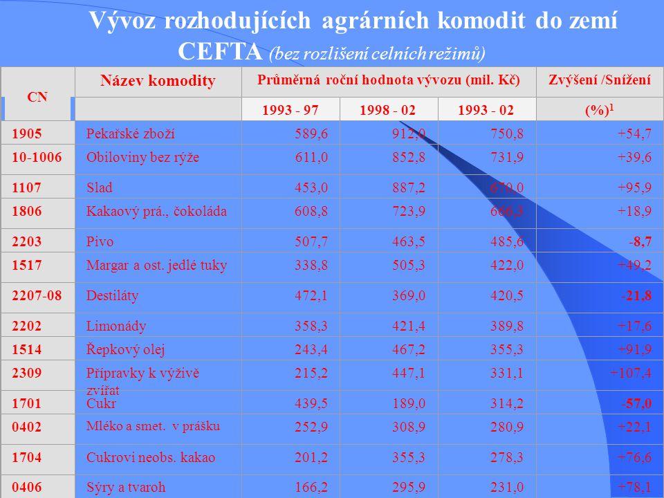 Průměrná roční hodnota vývozu (mil. Kč)