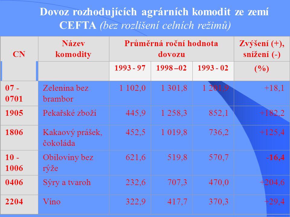 Průměrná roční hodnota dovozu (mil. Kč)