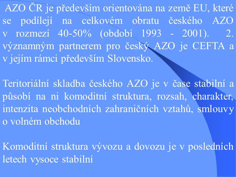 AZO ČR je především orientována na země EU, které se podílejí na celkovém obratu českého AZO v rozmezí 40-50% (období 1993 - 2001). 2. významným partnerem pro český AZO je CEFTA a v jejím rámci především Slovensko.