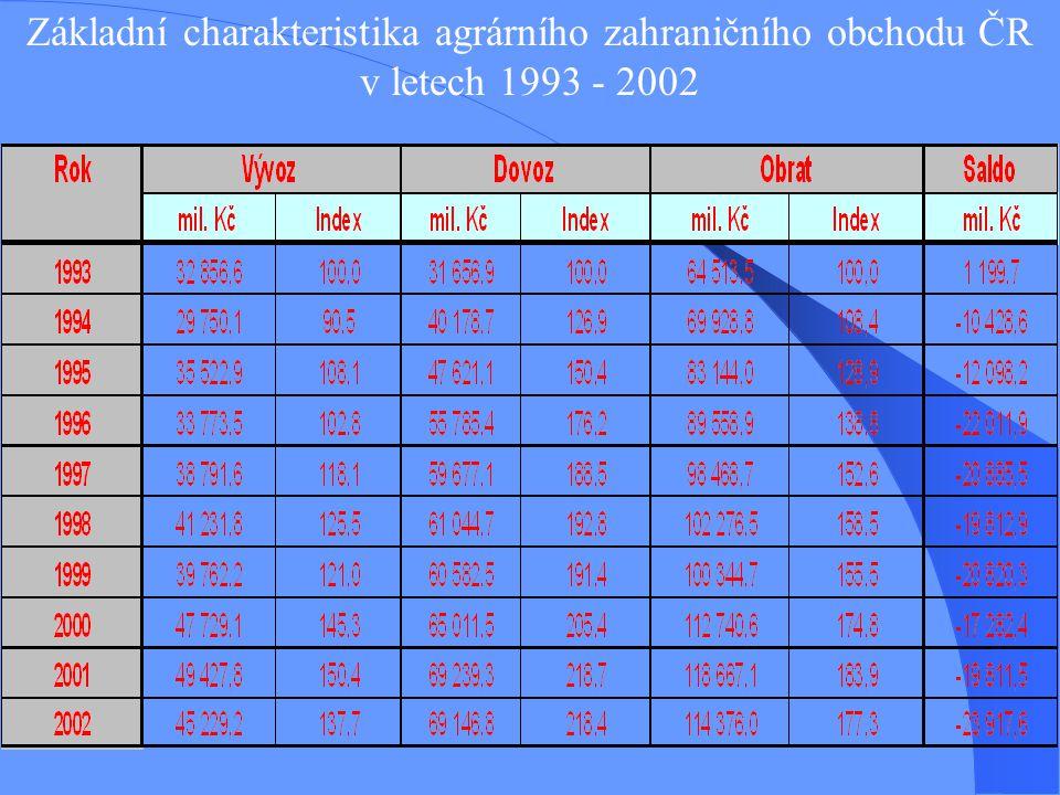 Základní charakteristika agrárního zahraničního obchodu ČR v letech 1993 - 2002