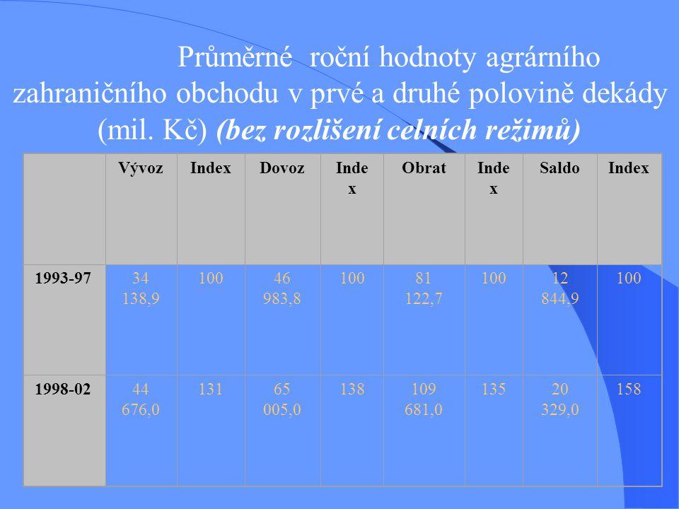 Průměrné roční hodnoty agrárního zahraničního obchodu v prvé a druhé polovině dekády (mil. Kč) (bez rozlišení celních režimů)