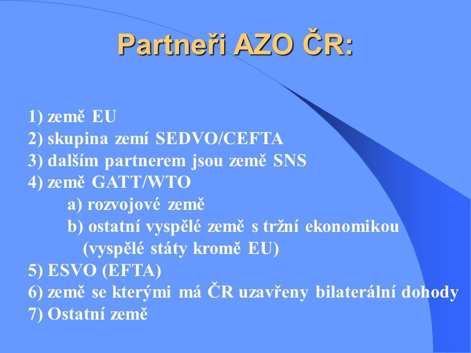 Partneři AZO ČR: 1) země EU 2) skupina zemí SEDVO/CEFTA