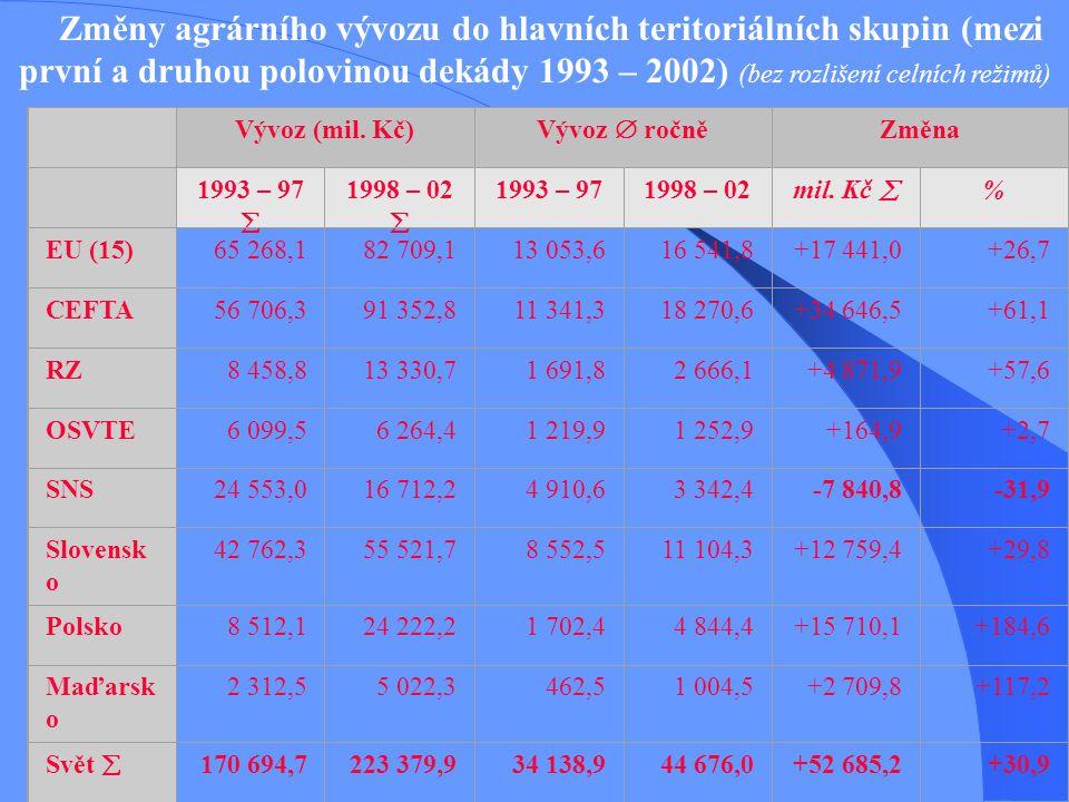 Změny agrárního vývozu do hlavních teritoriálních skupin (mezi první a druhou polovinou dekády 1993 – 2002) (bez rozlišení celních režimů)