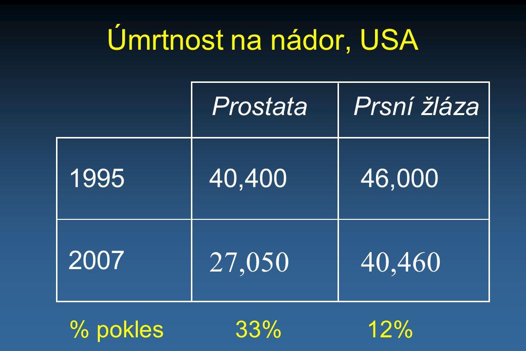 Úmrtnost na nádor, USA 27,050 40,460 Prostata Prsní žláza 1995 40,400