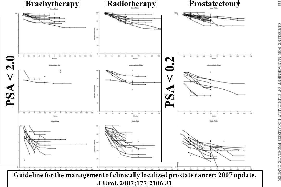 PSA < 2.0 PSA < 0.2 Brachytherapy Radiotherapy Prostatectomy