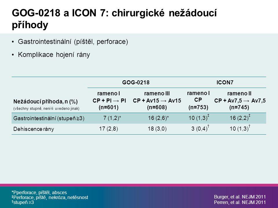 GOG-0218 a ICON 7: chirurgické nežádoucí příhody