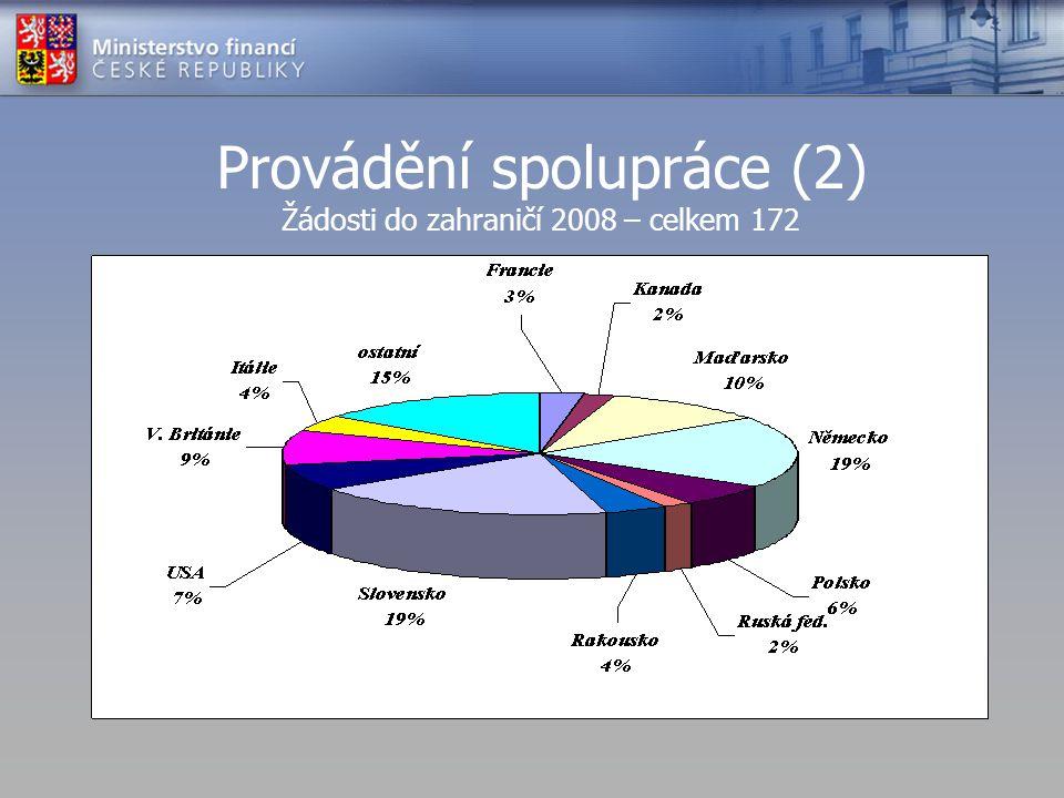 Provádění spolupráce (2) Žádosti do zahraničí 2008 – celkem 172