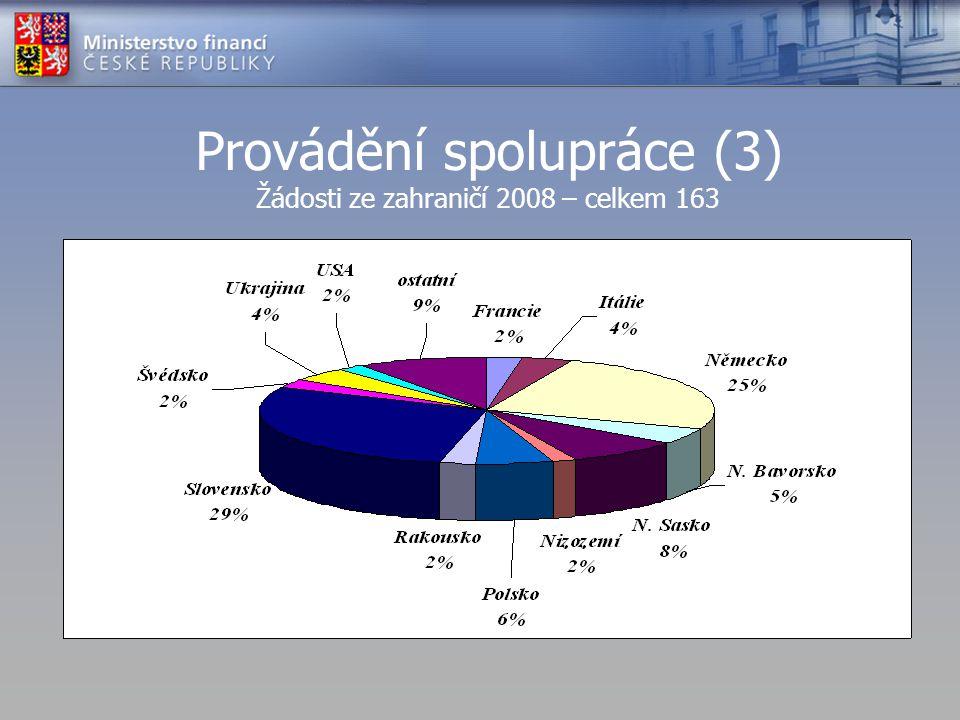 Provádění spolupráce (3) Žádosti ze zahraničí 2008 – celkem 163