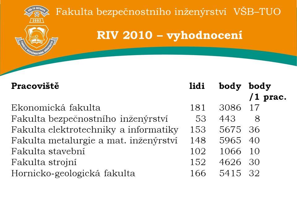 RIV 2010 – vyhodnocení Pracoviště lidi body body /1 prac.