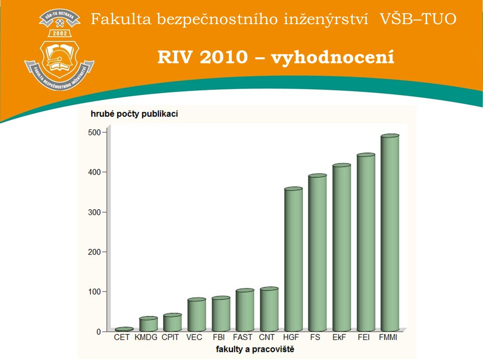 RIV 2010 – vyhodnocení