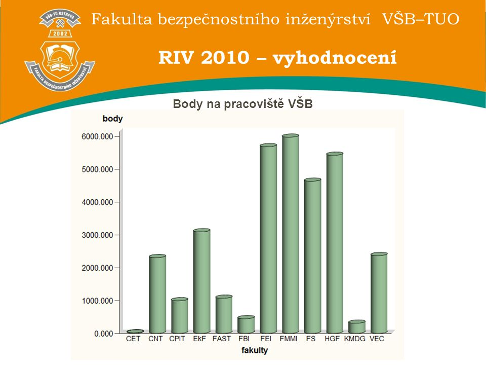 RIV 2010 – vyhodnocení Body na pracoviště VŠB