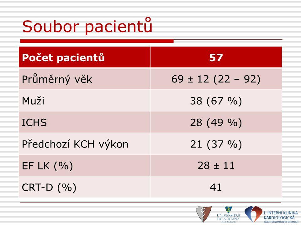 Soubor pacientů Počet pacientů 57 Průměrný věk 69 ± 12 (22 – 92) Muži