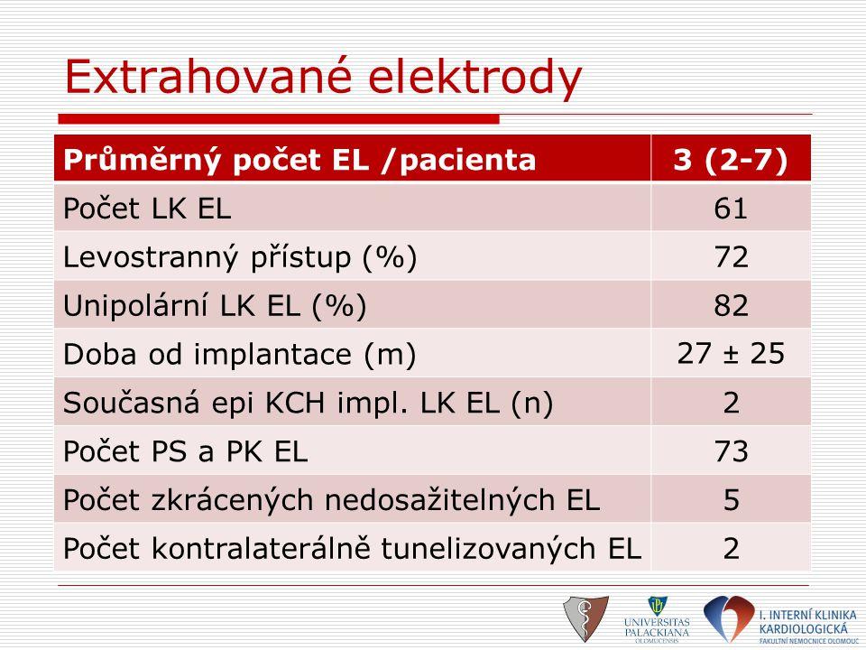 Extrahované elektrody