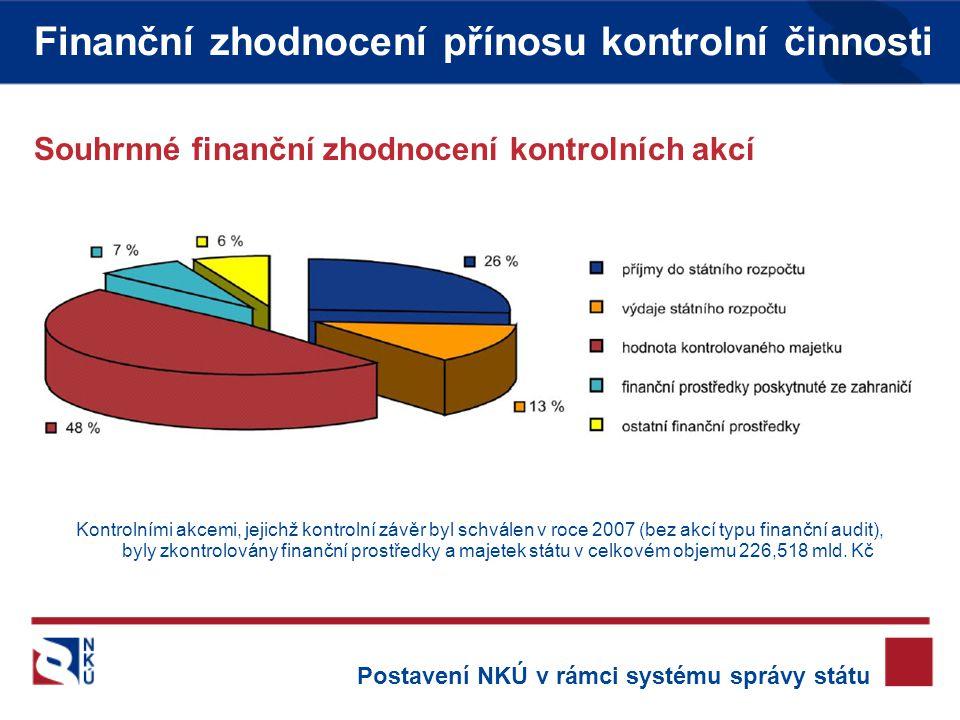 Finanční zhodnocení přínosu kontrolní činnosti