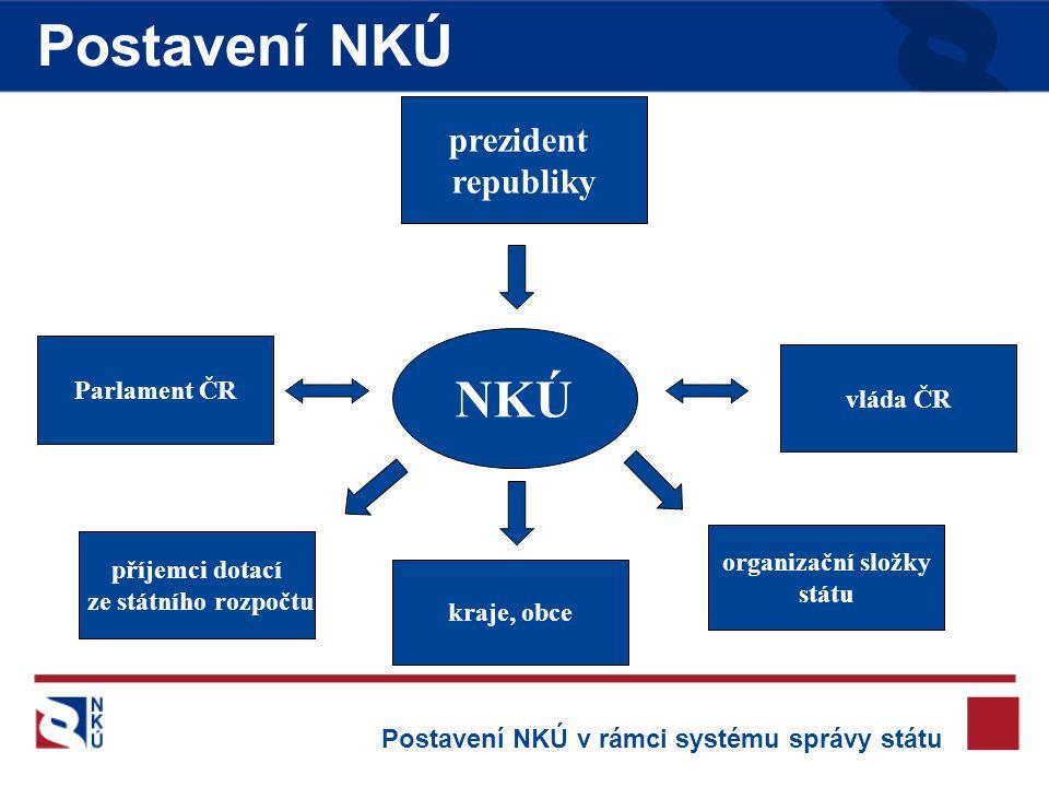 Postavení NKÚ NKÚ prezident republiky Parlament ČR vláda ČR