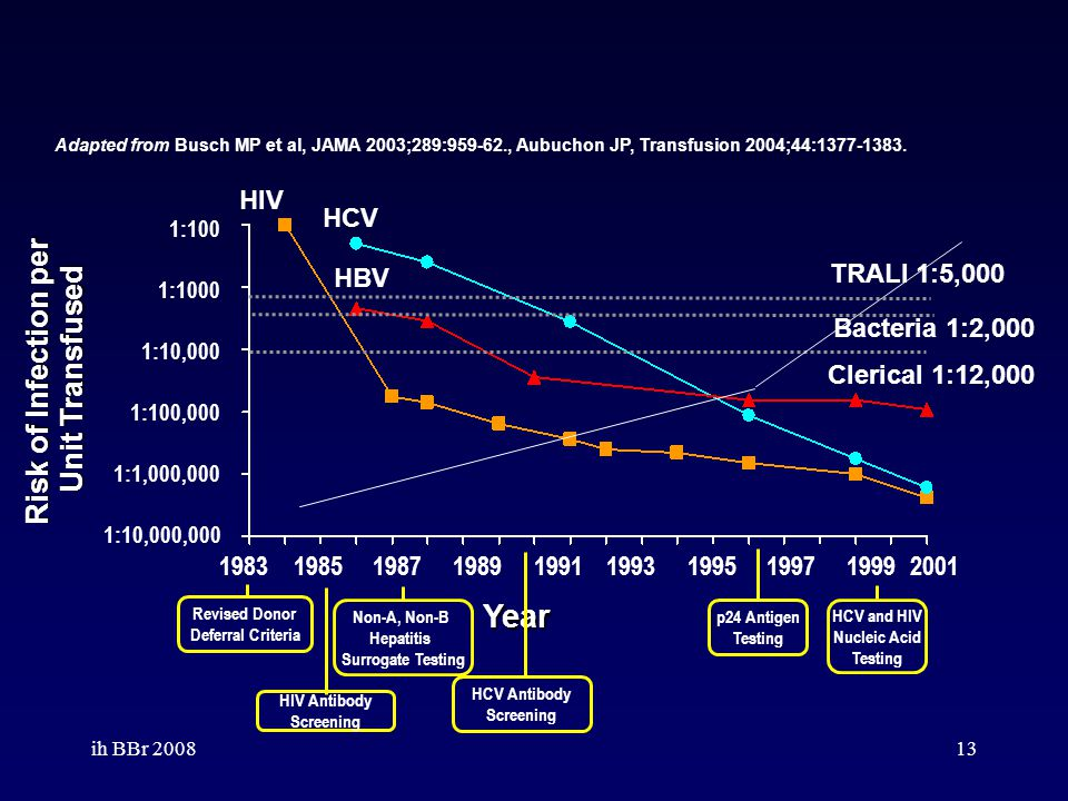 Year Risk of Infection per Unit Transfused HIV HCV TRALI 1:5,000 HBV