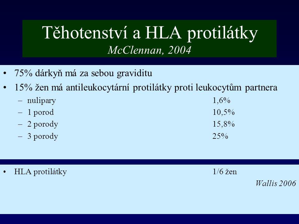 Těhotenství a HLA protilátky McClennan, 2004