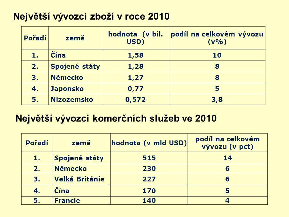 podíl na celkovém vývozu (v%) podíl na celkovém vývozu (v pct)