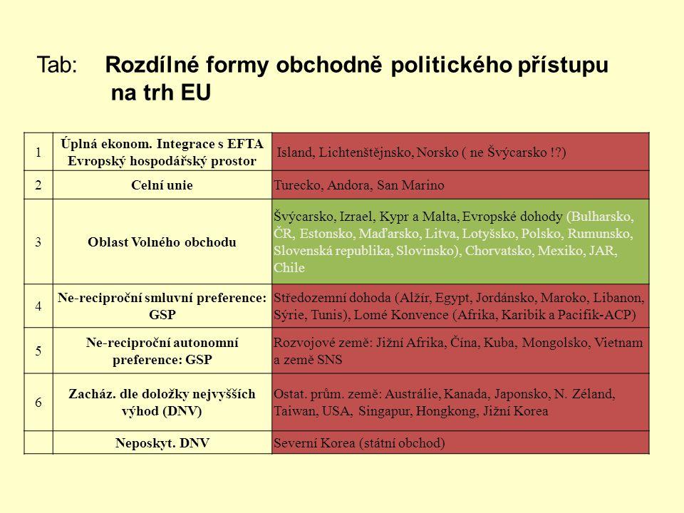Tab: Rozdílné formy obchodně politického přístupu na trh EU