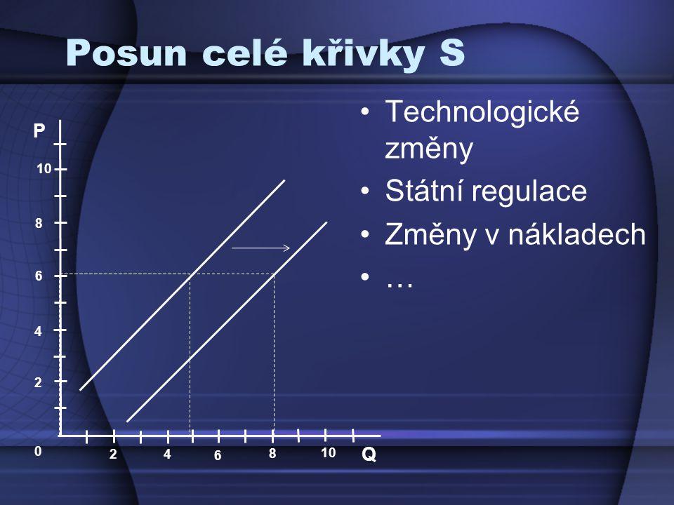 Posun celé křivky S Technologické změny Státní regulace