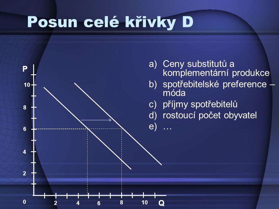 Posun celé křivky D Ceny substitutů a komplementární produkce