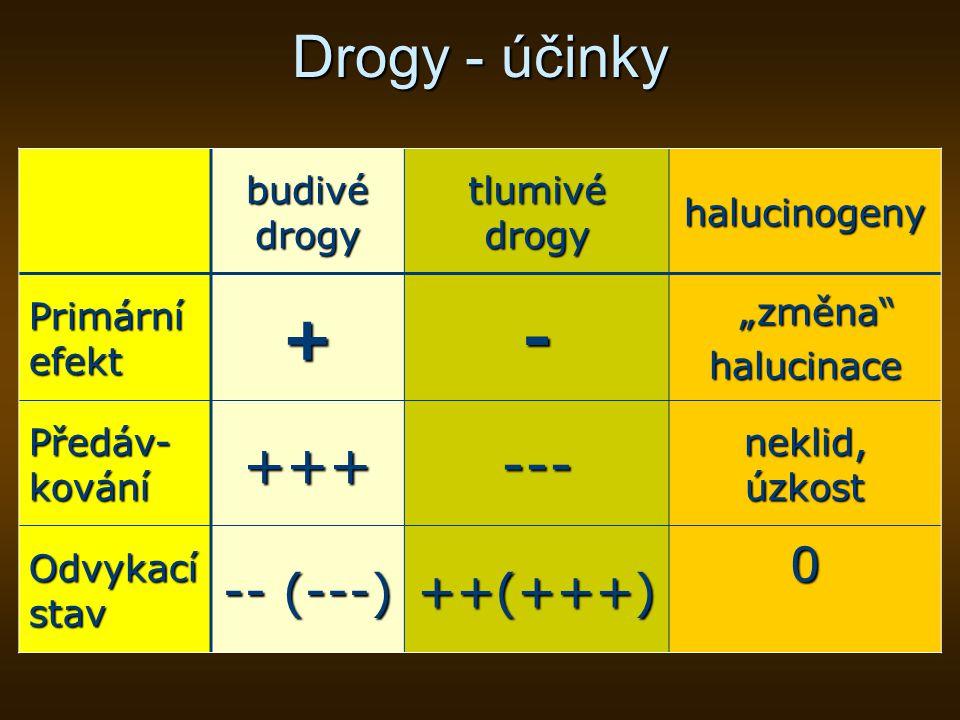 Drogy - účinky + - +++ --- -- (---) ++(+++) budivé drogy tlumivé drogy